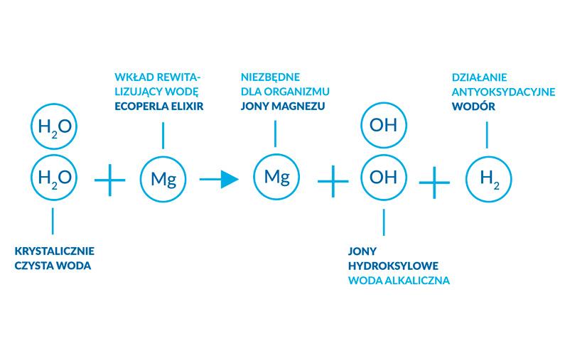 Reakcja chemiczna z wkładem rewitalizującym Ecoperla Elixir