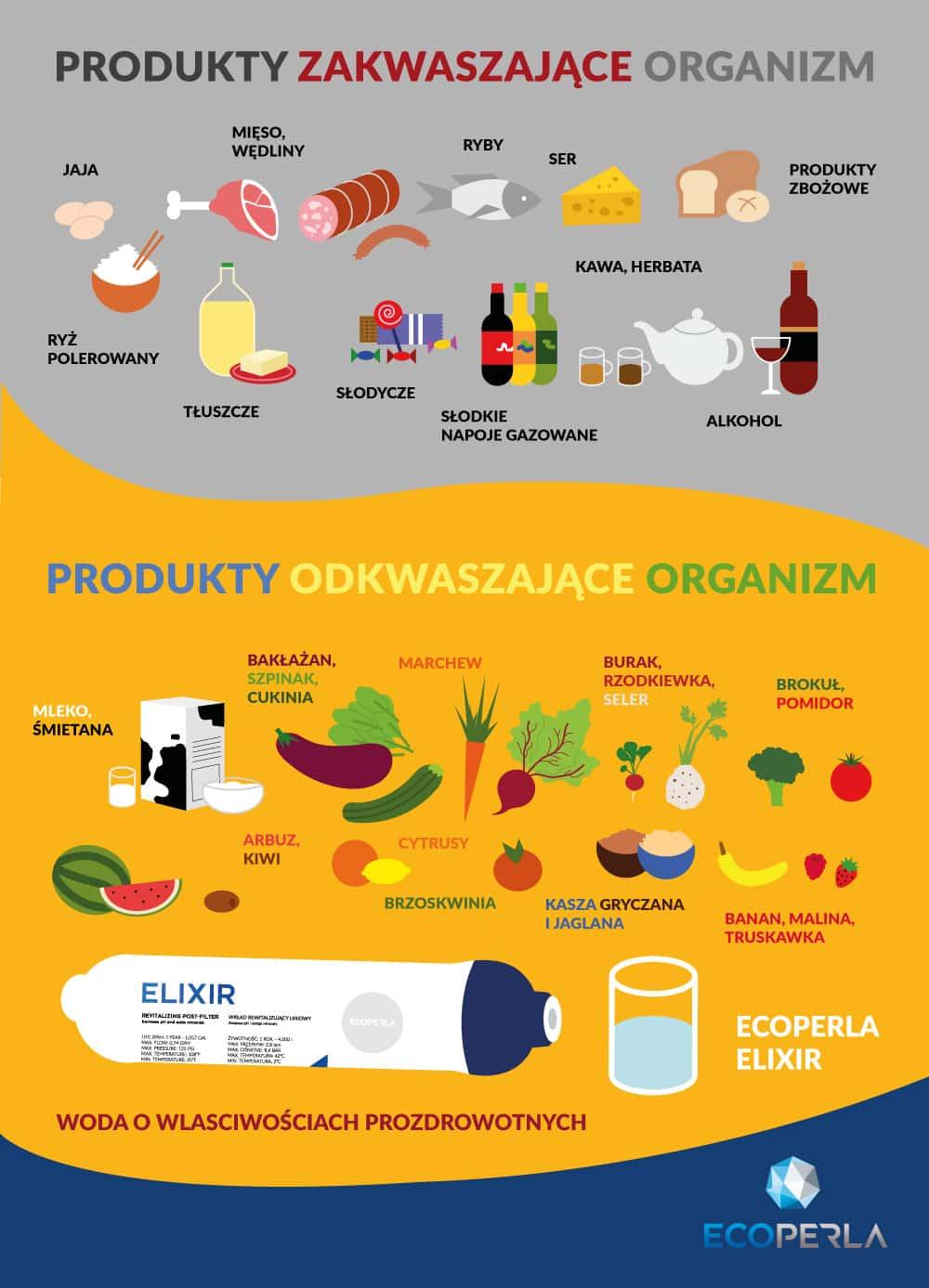Infografika: produkty antyoksydacyjne